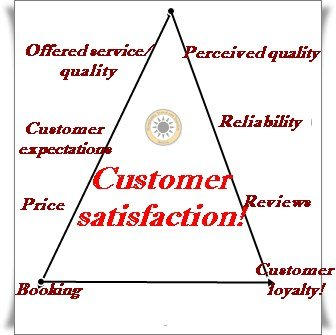 customer satisfaction in the tourism and Many strategies exist, but overlooking the fundamentals of how to measure customer satisfaction can be detrimental to your business here are 4 key customer satisfaction measurements that are critical to your business success.